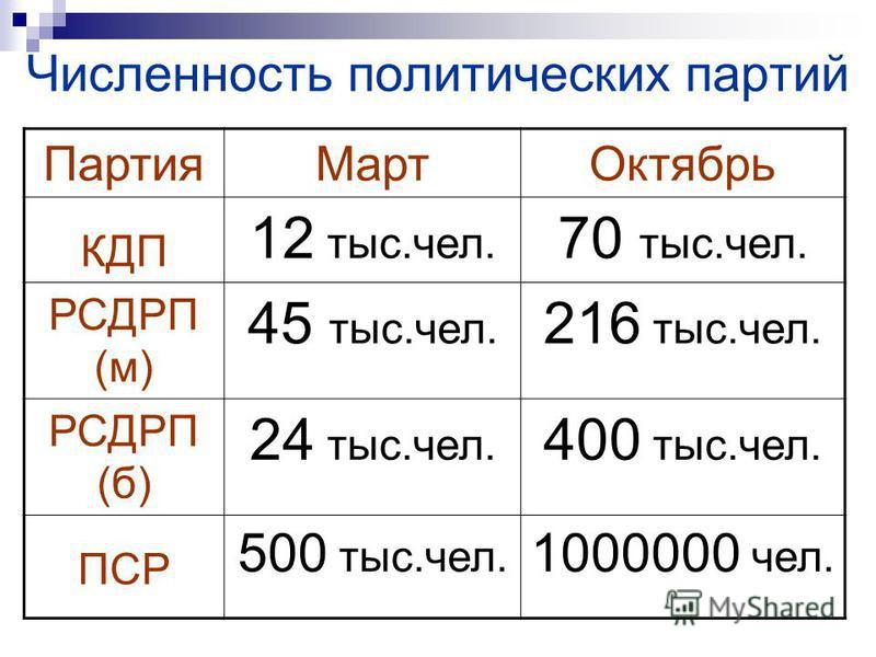 Партия МартОктябрь КДП 12 тыс.чел. 70 тыс.чел. РСДРП (м) 45 тыс.чел. 216 тыс.чел. РСДРП (б) 24 тыс.чел. 400 тыс.чел. ПСР 500 тыс.чел. 1000000 чел. Численность политических партий
