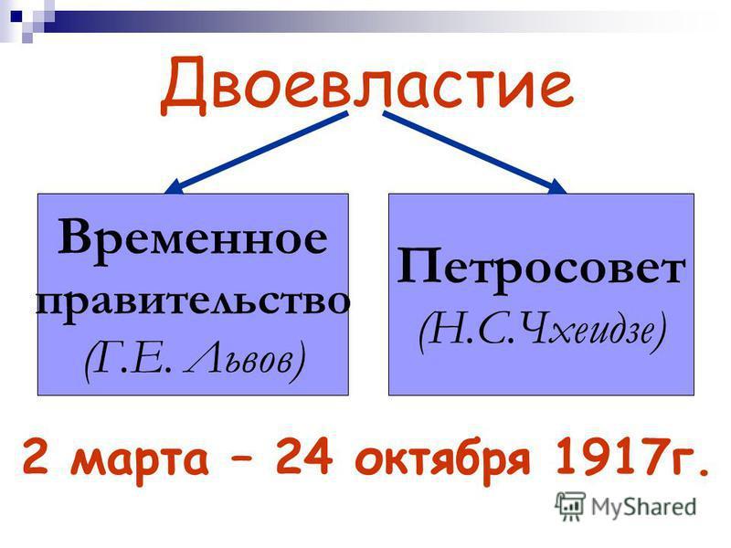 Двоевластие 2 марта – 24 октября 1917 г. Временное правительство (Г.Е. Львов) Петросовет (Н.С.Чхеидзе)