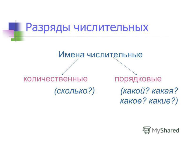 Презентация на тему Урок русского языка в классе Учитель  5 Разряды числительных Имена числительные количественные порядковые сколько какой какая какое какие