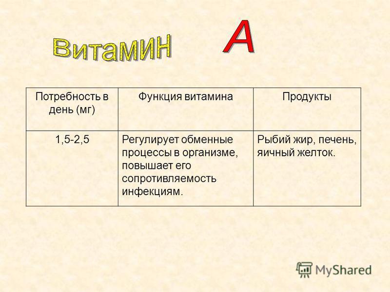 Потребность в день (мг) Функция витамина Продукты 1,5-2,5Регулирует обменные процессы в организме, повышает его сопротивляемость инфекциям. Рыбий жир, печень, яичный желток.