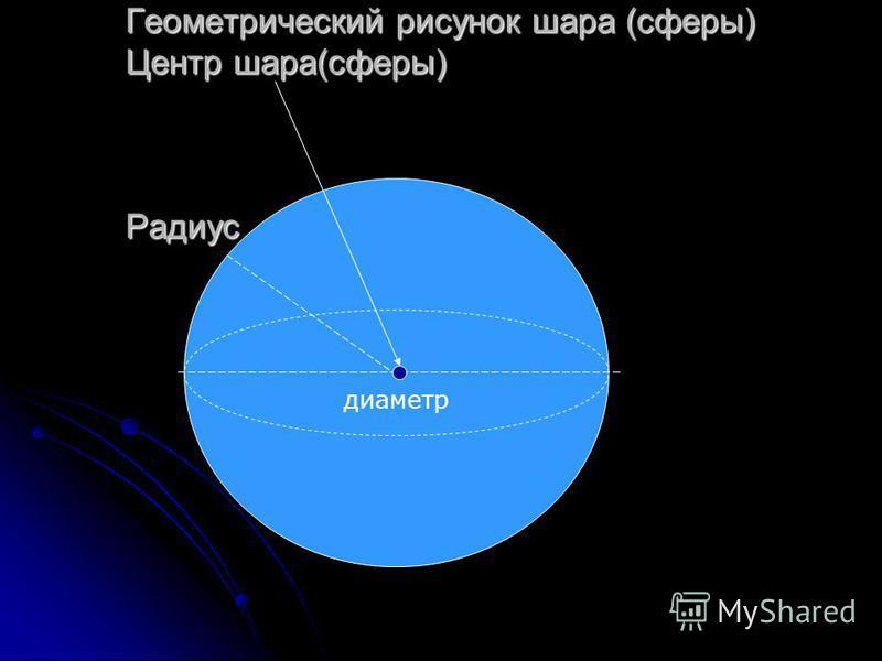 Геометрический рисунок шара (сферы) Центр шара(сферы) Радиус диаметр