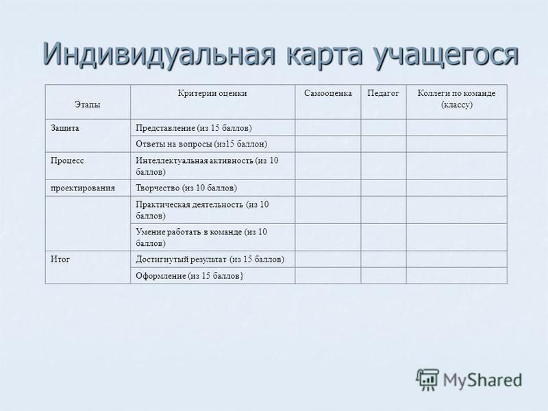 Индивидуальная карта учащегося Этапы Критерии оценки СамооценкаПедагог Коллеги по команде (классу) Защита Представление (из 15 баллов) Ответы на вопросы (из 15 баллон) Процесс Интеллектуальная активность (из 10 баллов) проектирования Творчество (из 1