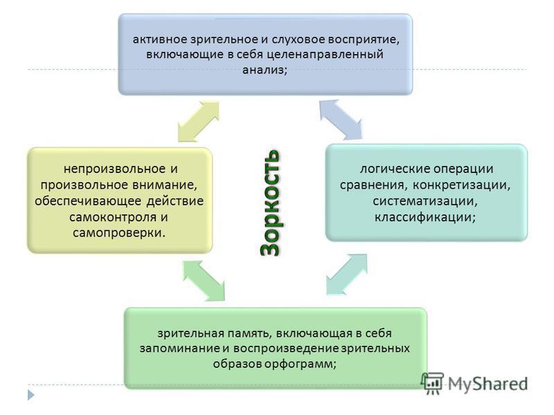 активное зрительное и слуховое восприятие, включающие в себя целенаправленный анализ ; логические операции сравнения, конкретизации, систематизации, классификации ; зрительная память, включающая в себя запоминание и воспроизведение зрительных образов