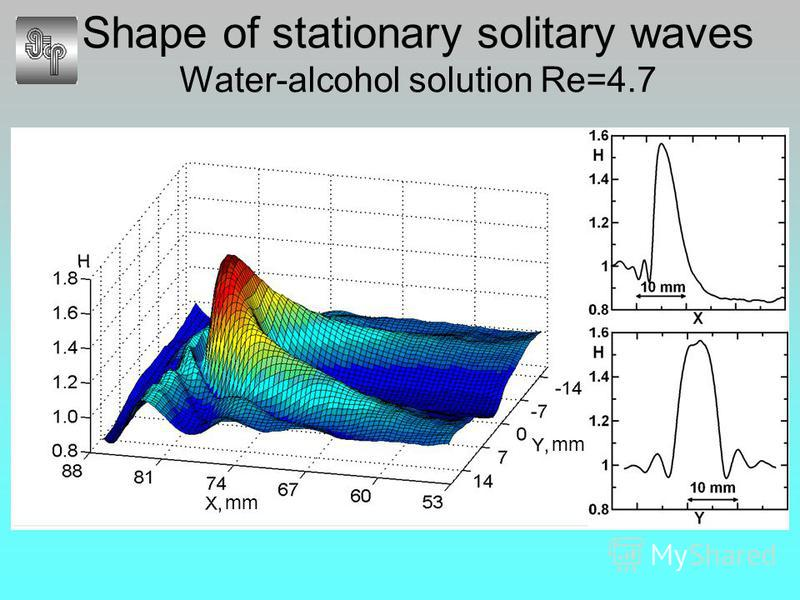 Shape of stationary solitary waves Water-alcohol solution Re=4.7 mm