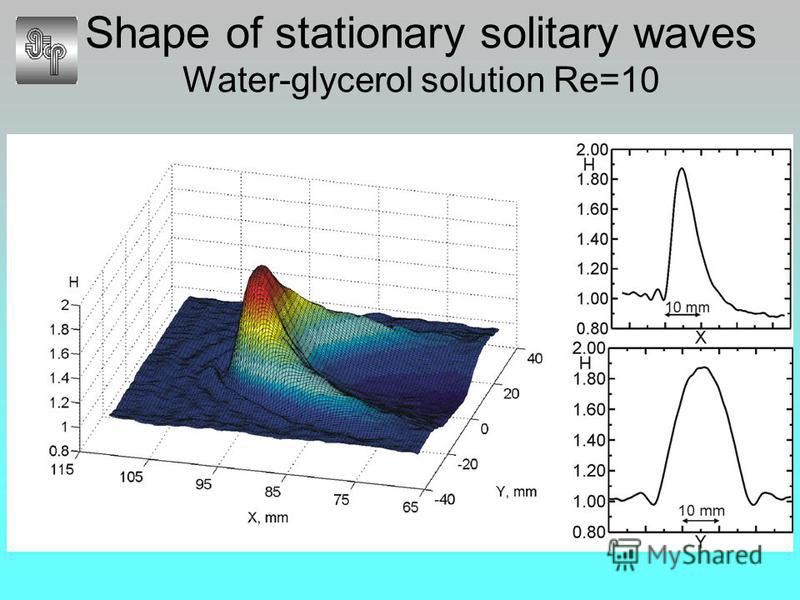 Shape of stationary solitary waves Water-glycerol solution Re=10
