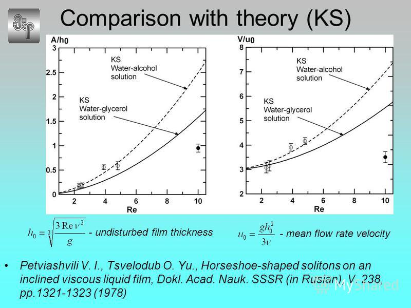 Comparison with theory (KS) Petviashvili V. I., Tsvelodub O. Yu., Horseshoe-shaped solitons on an inclined viscous liquid film, Dokl. Acad. Nauk. SSSR (in Rusian), V. 238, pp.1321-1323 (1978) - undisturbed film thickness - mean flow rate velocity