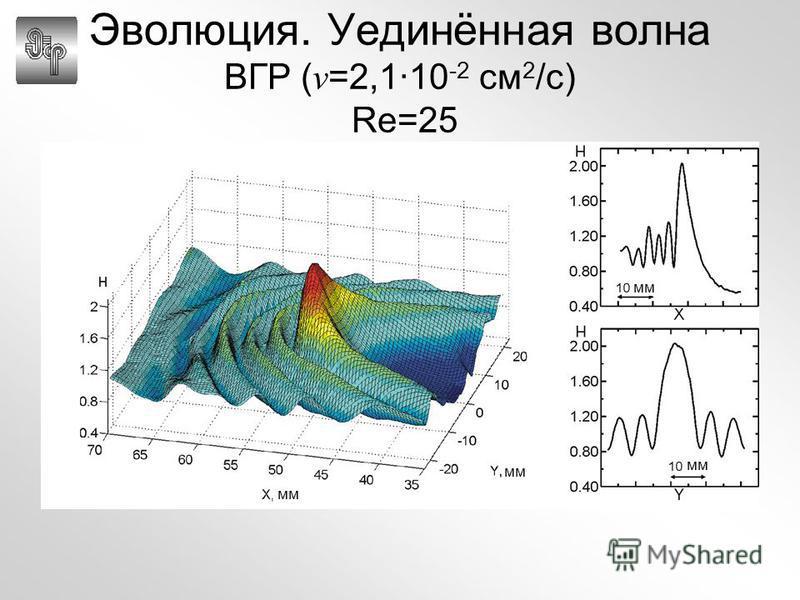 мм Эволюция. Уединённая волна ВГР ( ν =2,1·10 -2 см 2 /с) Re=25