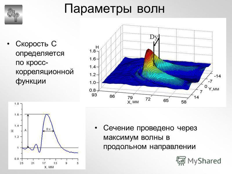 Параметры волн Сечение проведено через максимум волны в продольном направлении мм Dy Скорость C определяется по кросс- корреляционной функции x, мм
