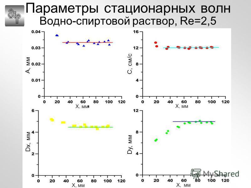 Параметры стационарных волн Водно-спиртовой раствор, Re=2,5 C, см/с X, мм A, мм X, мм Dy, мм X, мм Dx, мм X, мм