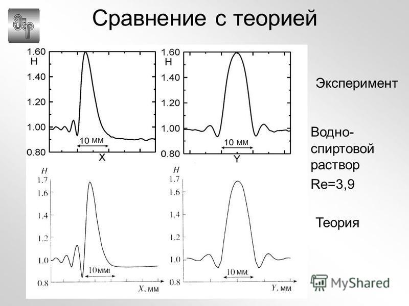Сравнение с теорией Теория Водно- спиртовой раствор Re=3,9 мм