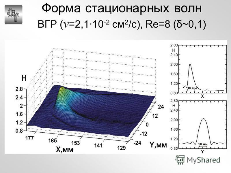 Форма стационарных волн ВГР ( ν =2,1·10 -2 см 2 /с), Re=8 (δ~0,1)