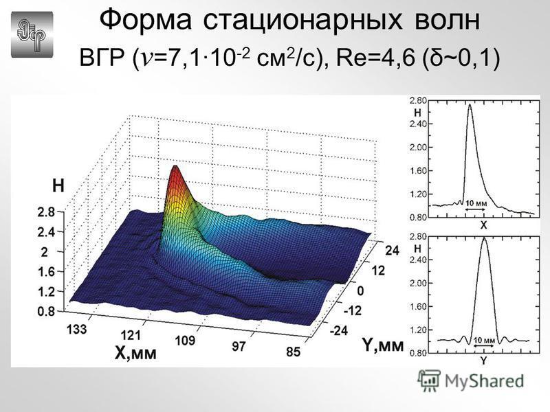 Форма стационарных волн ВГР ( ν =7,1·10 -2 см 2 /с), Re=4,6 (δ~0,1)