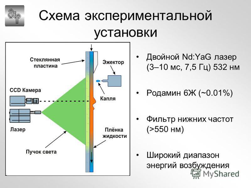 Схема экспериментальной установки Двойной Nd:YaG лазер (3–10 мс, 7,5 Гц) 532 нм Родамин 6Ж (~0.01%) Фильтр нижних частот (>550 нм) Широкий диапазон энергий возбуждения
