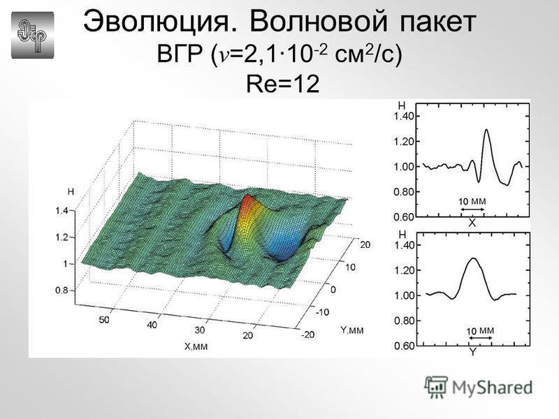 мм Эволюция. Волновой пакет ВГР ( ν =2,1·10 -2 см 2 /с) Re=12