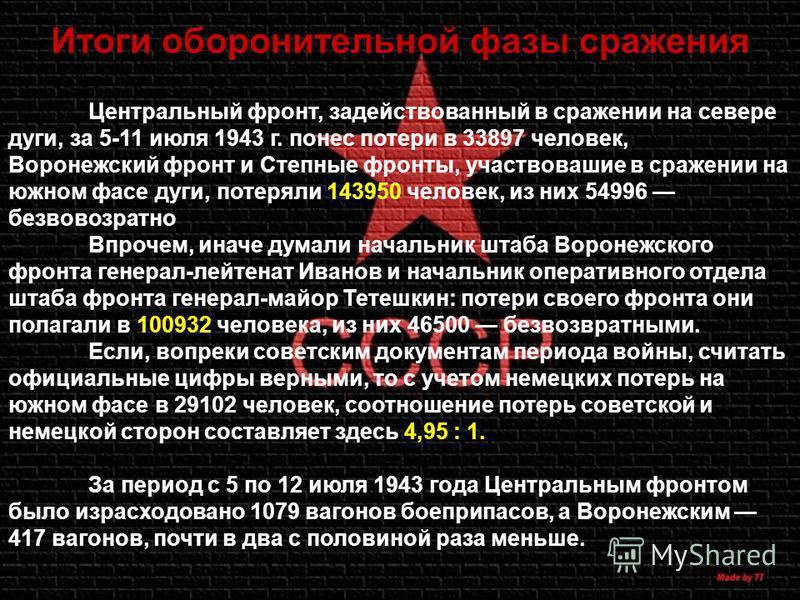 Итоги оборонительной фазы сражения Центральный фронт, задействованный в сражении на севере дуги, за 5-11 июля 1943 г. понес потери в 33897 человек, Воронежский фронт и Степные фронты, участвовавшие в сражении на южном фасе дуги, потеряли 143950 челов