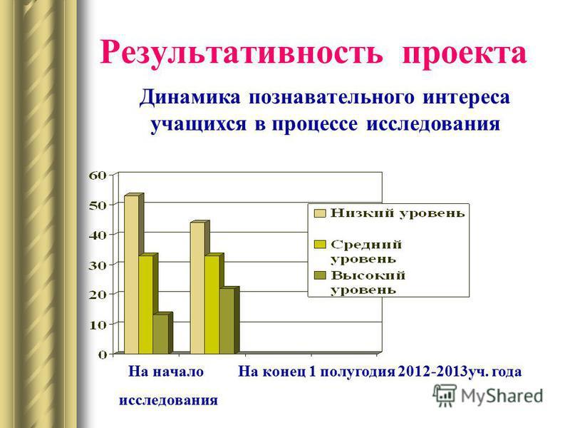 Результативность проекта Динамика познавательного интереса учащихся в процессе исследования На начало На конец 1 полугодия 2012-2013 уч. года исследования