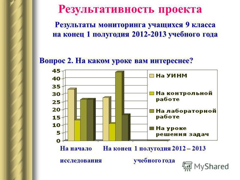 Результативность проекта Результаты мониторинга учащихся 9 класса на конец 1 полугодия 2012-2013 учебного года Вопрос 2. На каком уроке вам интереснее? На начало исследования На конец 1 полугодия 2012 – 2013 учебного года