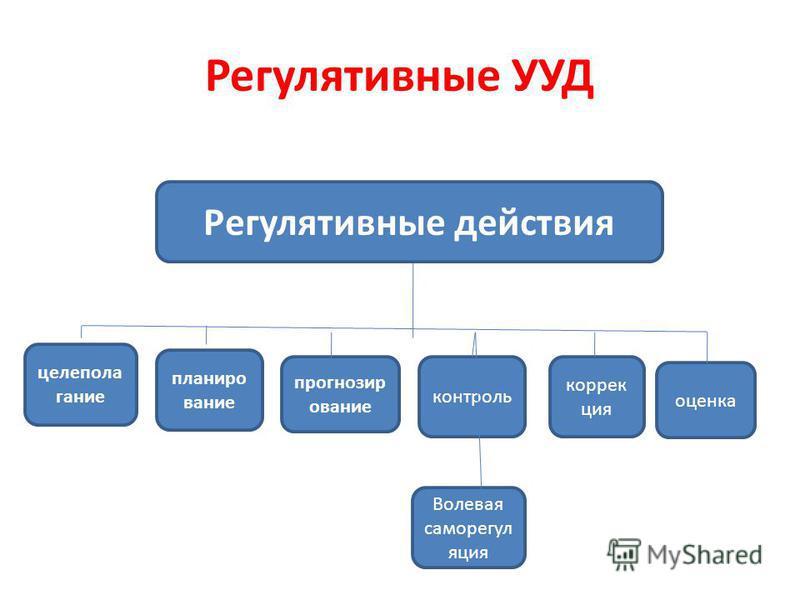 Регулятивные действия целеполагание планирование прогнозирование контроль коррекция оценка Волевая саморегуляция Регулятивные УУД