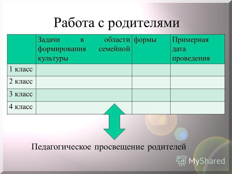 Работа с родителями Задачи в области формирования семейной культуры формы Примерная дата проведения 1 класс 2 класс 3 класс 4 класс Педагогическое просвещение родителей
