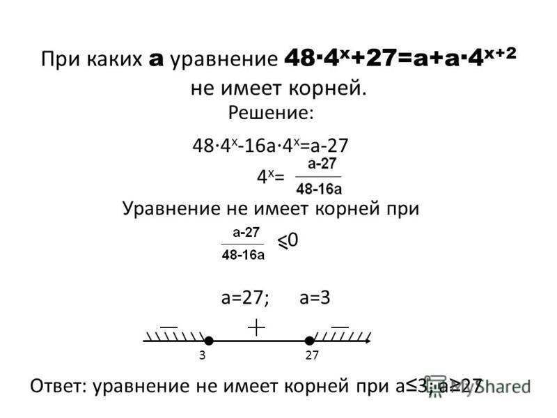 При каких а уравнение 48 4 х +27=а+а 4 х+2 не имеет корней. Решение: 48 4 х -16 а 4 х =а-27 4 х=4 х= Уравнение не имеет корней при <0 а=27; а=3 3 27 Ответ: уравнение не имеет корней при а 3; а 27