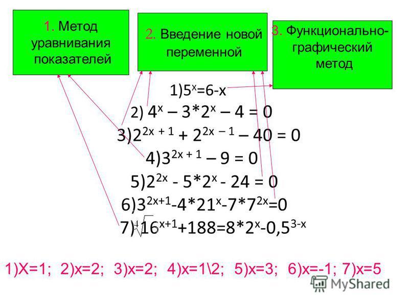 1)5 х =6-х 2) 4 х – 3*2 х – 4 = 0 3)2 2 х + 1 + 2 2 х – 1 – 40 = 0 4)3 2 х + 1 – 9 = 0 5)2 2 х - 5*2 х - 24 = 0 6)3 2 х+1 -4*21 х -7*7 2 х =0 7) 16 х+1 +188=8*2 х -0,5 3-х 2. Введение новой переменной 3. Функционально- графический метод 1. Метод урав