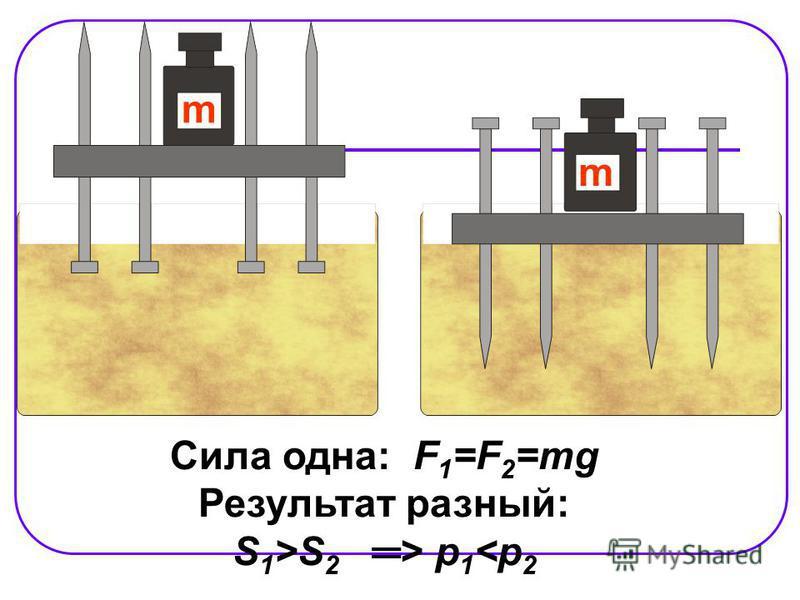 m m Сила одна: F 1 =F 2 =mg Результат разный: S 1 >S 2 > p 1 <p 2