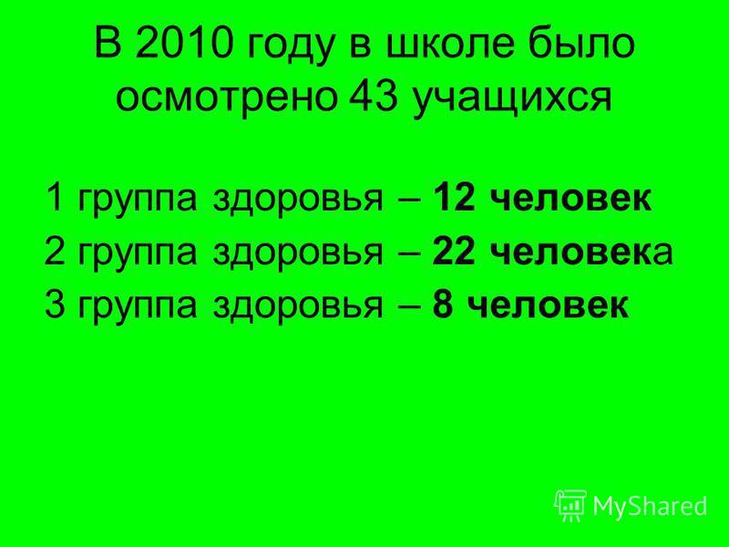 В 2010 году в школе было осмотрено 43 учащихся 1 группа здоровья – 12 человек 2 группа здоровья – 22 человека 3 группа здоровья – 8 человек