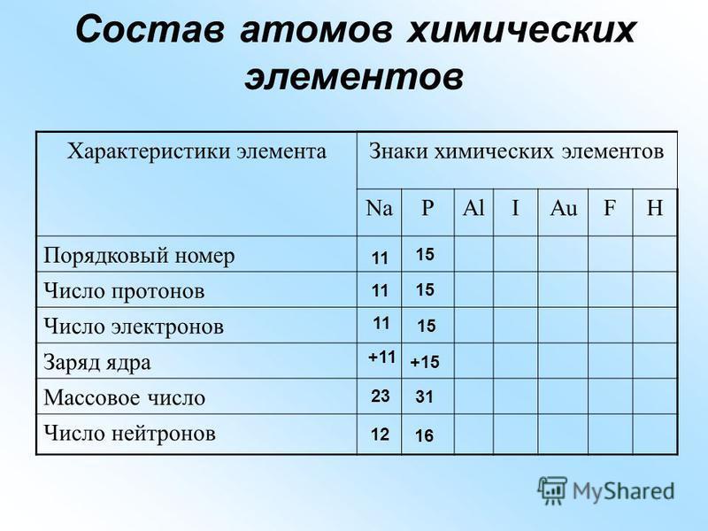 Состав атомов химических элементов Характеристики элемента Знаки химических элементов NaPAlIAuFH Порядковый номер Число протонов Число электронов Заряд ядра Массовое число Число нейтронов 11 +11 12 23 15 +15 16 31
