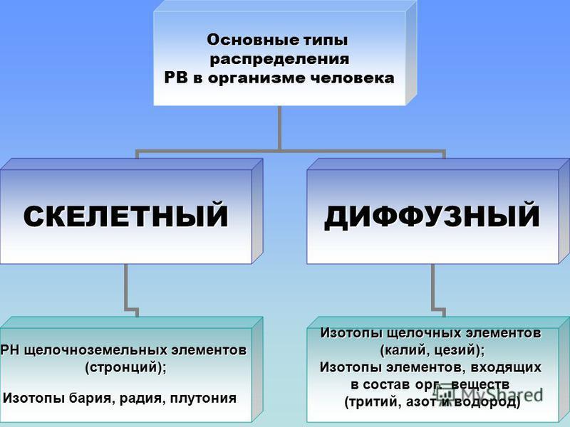 Основные типы распределения РВ в организме человека СКЕЛЕТНЫЙ РН щелочноземельных элементов (стронций); Изотопы бария, радия, плутония ДИФФУЗНЫЙ Изотопы щелочных элементов (калий, цезий); Изотопы элементов, входящих в состав орг. веществ (тритий, азо