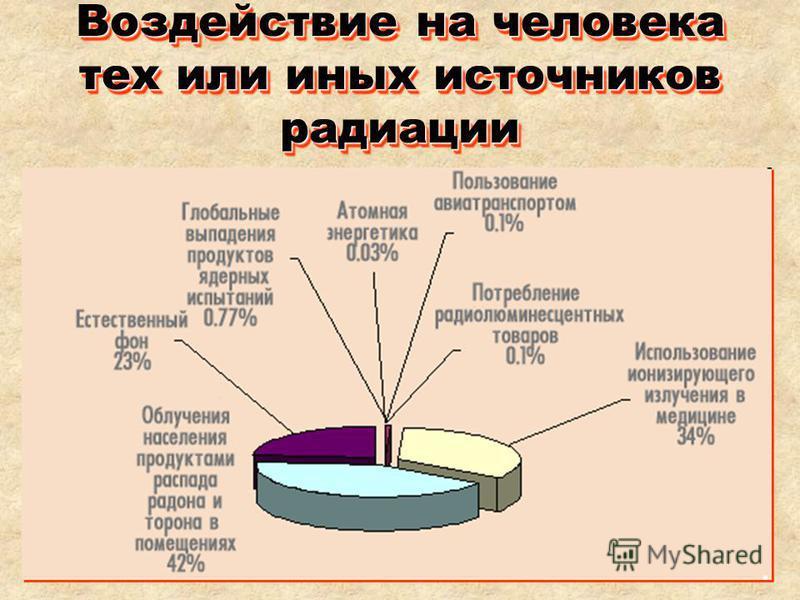 Воздействие на человека тех или иных источников радиации