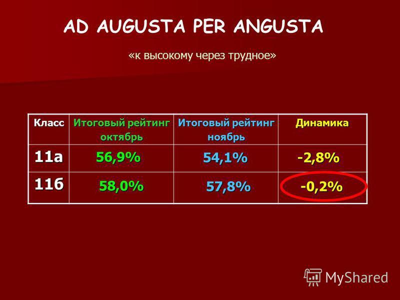 AD AUGUSTA PER ANGUSTA «к высокому через трудное» Класс Итоговый рейтинг октябрь ноябрь Динамика 11 а 11 б 56,9% 58,0% 54,1% 57,8% -2,8% -0,2%