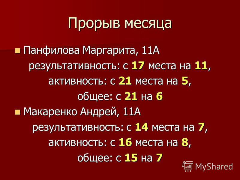 Прорыв месяца Панфилова Маргарита, 11А Панфилова Маргарита, 11А результативность: с 17 места на 11, активность: с 21 места на 5, общее: с 21 на 6 Макаренко Андрей, 11А Макаренко Андрей, 11А результативность: с 14 места на 7, активность: с 16 места на