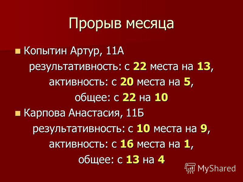 Прорыв месяца Копытин Артур, 11А Копытин Артур, 11А результативность: с 22 места на 13, активность: с 20 места на 5, общее: с 22 на 10 Карпова Анастасия, 11Б Карпова Анастасия, 11Б результативность: с 10 места на 9, активность: с 16 места на 1, общее