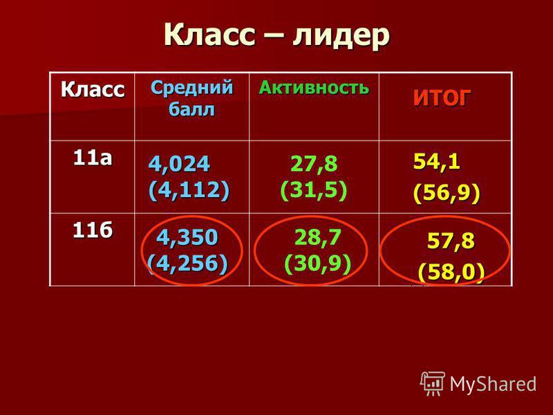 Класс – лидер Класс Средний балл Активность 11 а 11 б 57,8(58,0) ИТОГ 4,024(4,112) 4,350(4,256) 54,1(56,9) 27,8 (31,5) 28,7 (30,9)