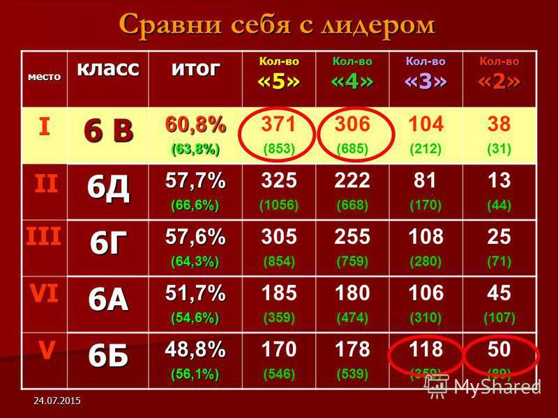 24.07.2015 Сравни себя с лидером место класс итог Кол-во «5» Кол-во «4» Кол-во «3» Кол-во «2» 6 В 60,8%(63,8%) 371 (853) 306 (685) 104 (212) 38 (31) 6Д57,7%(66,6%) 325 (1056) 222 (668) 81 (170) 13 (44) 6Г57,6%(64,3%) 305 (854) 255 (759) 108 (280) 25
