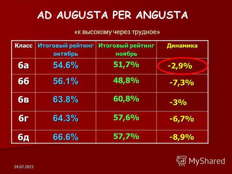 24.07.2015 AD AUGUSTA PER ANGUSTA «к высокому через трудное» Класс Итоговый рейтинг октябрь ноябрь Динамика 6 а 6 а 6 а 6 а 54.6% 51,7% 6 б 6 б 6 б 6 б 56.1% 48,8% 6 в 6 в 6 в 6 в 63.8% 60,8% 6 г 6 г 6 г 6 г 64.3% 57,6% 6 д 6 д 6 д 6 д 66.6% 57,7% -2