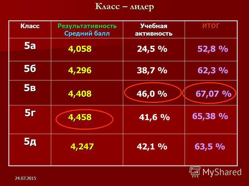 24.07.2015 Класс – лидер Класс Результативность Средний балл Учебная активность ИТОГ 5а 5б 5в 5г 5д 4,458 4,058 4,296 4,408 52,8 % 38,7 %62,3 % 46,0 %67,07 % 41,6 % 65,38 % 4,247 4,24763,5 % 24,5 % 42,1 %