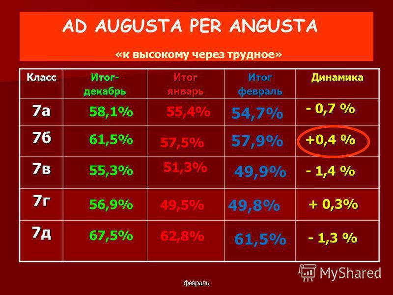 февраль AD AUGUSTA PER ANGUSTA «к высокому через трудное» КлассИтог-декабрьИтогянварьИтогфевральДинамика 7а 7б 7в 7г 7д 61,5% 55,3% 56,9% 67,5% 55,4% 51,3% 49,5% 62,8% - 0,7 % +0,4 % - 1,4 % + 0,3% - 1,3 % 58,1% 57,5% 54,7% 57,9% 49,9% 49,8% 61,5%
