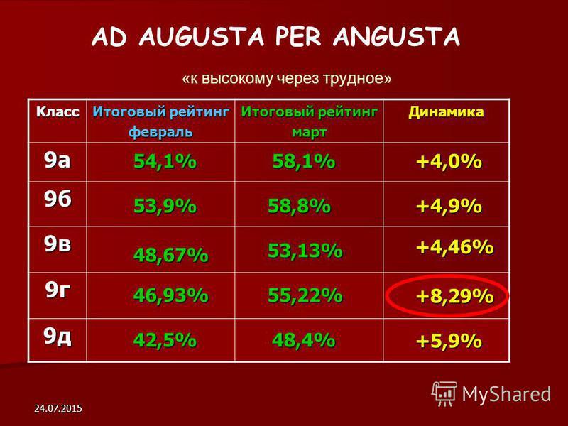24.07.2015 AD AUGUSTA PER ANGUSTA «к высокому через трудное» Класс Итоговый рейтинг февраль март Динамика 9 а 9 б 9 в 9 г 9 д +4,9% +4,0% +4,46% +8,29% +5,9% 42,5% 46,93% 48,67% 53,9% 54,1%58,1% 58,8% 53,13% 55,22% 48,4%
