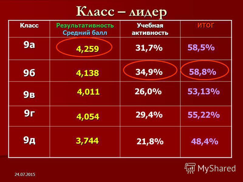 24.07.2015 Класс – лидер Класс Результативность Средний балл Учебная активность ИТОГ 9 а 9 б 9 в 9 г 9 д 4,054 4,259 4,138 4,011 4,011 58,5% 34,9% 58,8% 26,0% 53,13% 29,4% 55,22% 3,744 3,744 48,4% 31,7% 21,8%