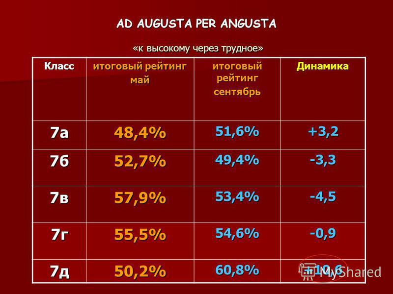 Класс итоговый рейтинг май сентябрь Динамика 7 а 48,4%51,6%+3,2 7 б 52,7%49,4%-3,3 7 в 57,9%53,4%-4,5 7 г 55,5%54,6%-0,9 7 д 50,2%60,8%+10,6 AD AUGUSTA PER ANGUSTA «к высокому через трудное»