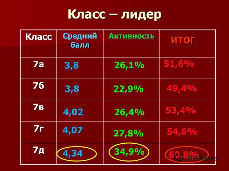 Класс – лидер Класс Средний балл Активность 7 а 7 б 7 в 7 г 7 д 53,4% 49,4% 51,6% ИТОГ 54,6% 60,8% 3,8 4,02 4,34 4,07 3,8 26,4% 26,1% 34,9% 27,8% 22,9%