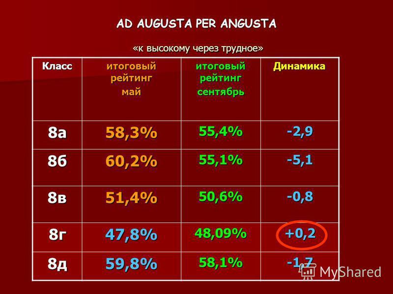AD AUGUSTA PER ANGUSTA «к высокому через трудное» Класс итоговый рейтинг май сентябрь Динамика 8 а 58,3%55,4%-2,9 8 б 60,2%55,1%-5,1 8 в 51,4%50,6%-0,8 8 г 47,8%48,09%+0,2 8 д 59,8%58,1%-1,7