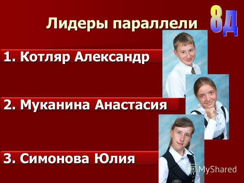 Лидеры параллели 1. Котляр Александр 2. Муканина Анастасия 3. Симонова Юлия