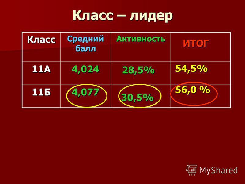 Класс – лидер Класс Средний балл Активность 11А4,024 11Б4,077 56,0 % 54,5% ИТОГ 28,5% 30,5%