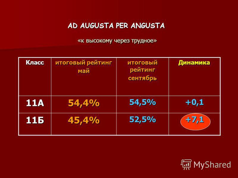AD AUGUSTA PER ANGUSTA «к высокому через трудное» Класс итоговый рейтинг май сентябрь Динамика 11А54,4%54,5%+0,1 11Б45,4%52,5%+7,1
