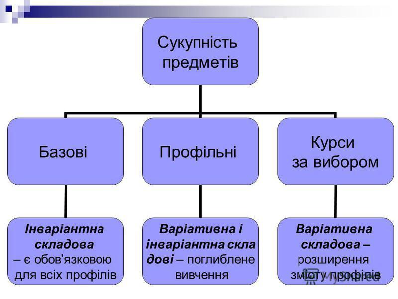 Сукупність предметів Базові Інваріантна складова – є обовязковою для всіх профілів Профільні Варіативна і інваріантна скла дові – поглиблене вивчення Курси за вибором Варіативна складова – розширення змісту профілів