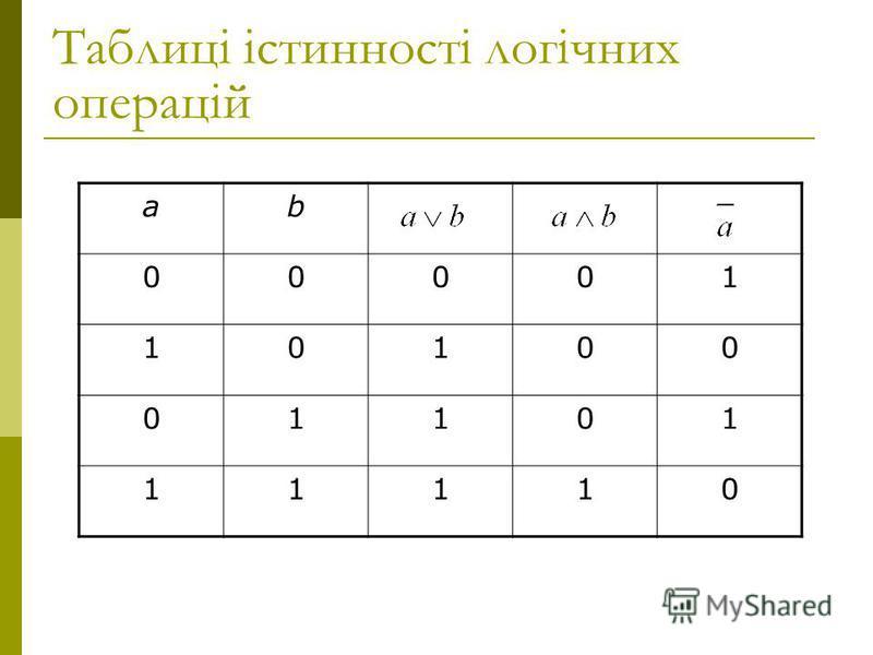Таблиці істинності логічних операцій аb 00001 10100 01101 11110
