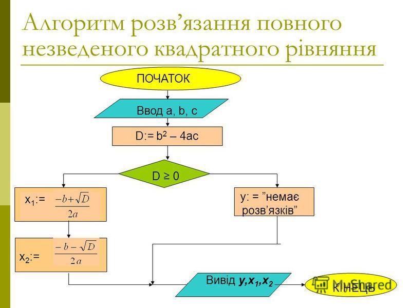 ПОЧАТОК Ввод a, b, с D 0 x 1 := у: = немає розвязків Вивід у,х 1,х 2 КІНЕЦЬ D:= b 2 – 4ac x 2 := Алгоритм розвязання повного незведеного квадратного рівняння