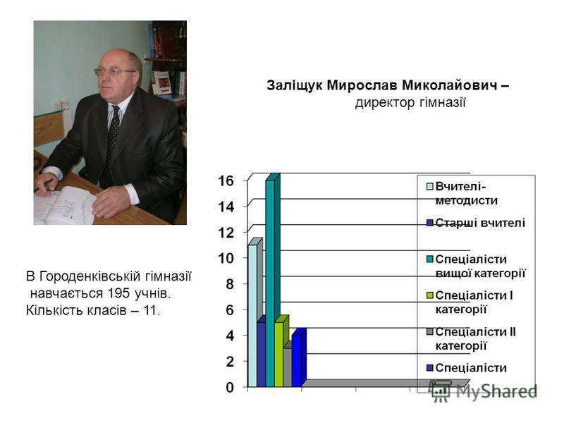 Заліщук Мирослав Миколайович – директор гімназії В Городенківській гімназії навчається 195 учнів. Кількість класів – 11.